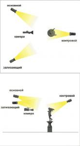 светильники освещение